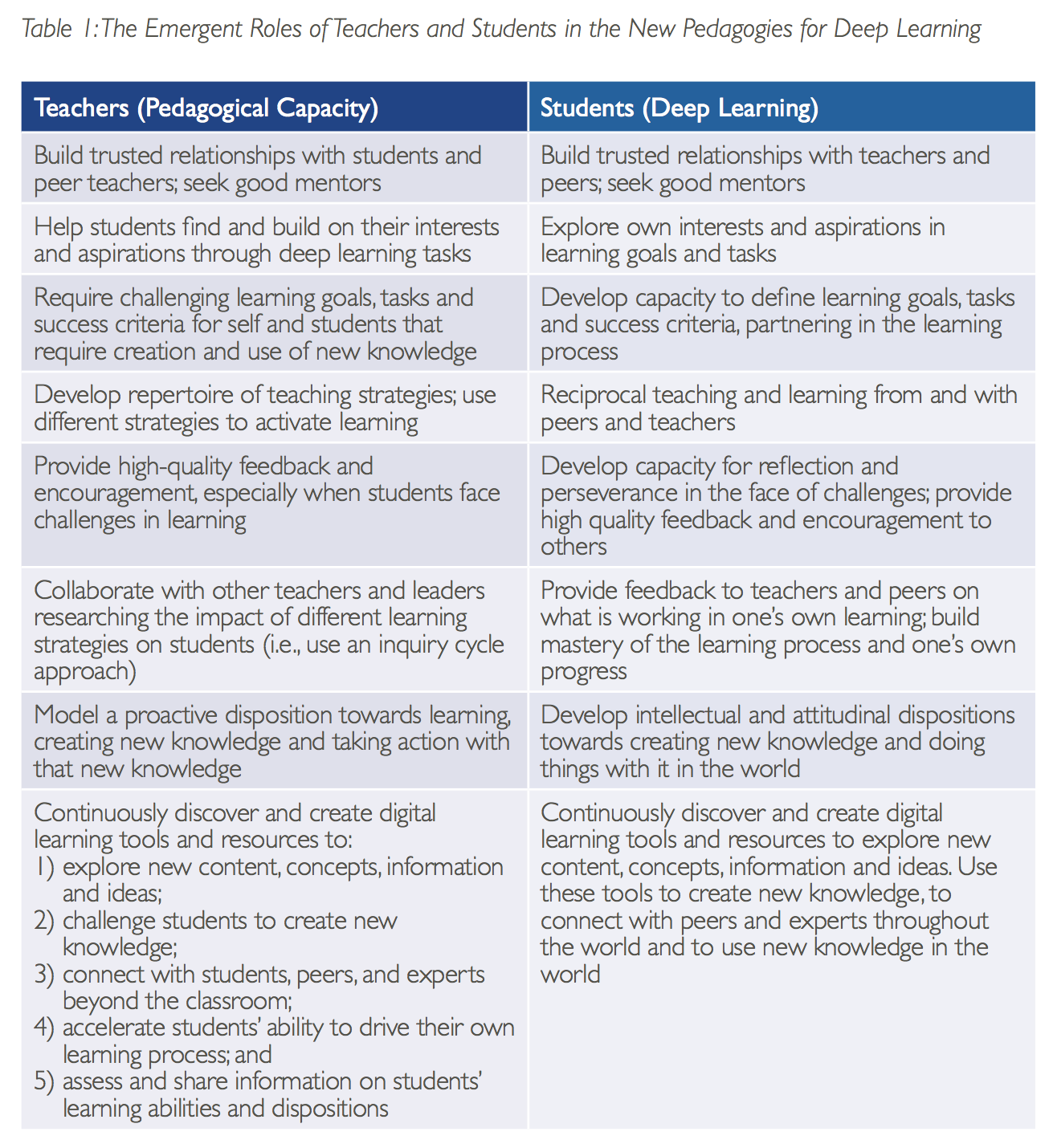 Students And Teachers – Partners In Learning